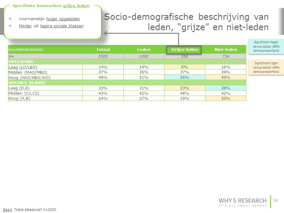16 Socio-demografische beschrijving van leden, grijze en niet-leden Basis: Totale steekproef N=2000 KOLOMPERCENTAGES TotaalLedenGrijze ledenNiet-leden N=20001000266734 OPLEIDING Laag (LO/LBO)14% 8%16% Midden (MAO/MBO)37%35%37%39% Hoog (HAO/HBO/WO)49%51%55%45% SOCIALE KLASSE Laag (D,E)33%31%23%38% Midden (C1,C2)43%42%48%42% Hoog (A,B)24%27%29%20% Significant hoger versus totaal (99% betrouwbaarheid) Significant lager versus totaal (99% betrouwbaarheid)  Voornamelijk hoger opgeleiden  Minder uit lagere sociale klassen  Voornamelijk hoger opgeleiden  Minder uit lagere sociale klassen Specifieke kenmerken grijze leden: