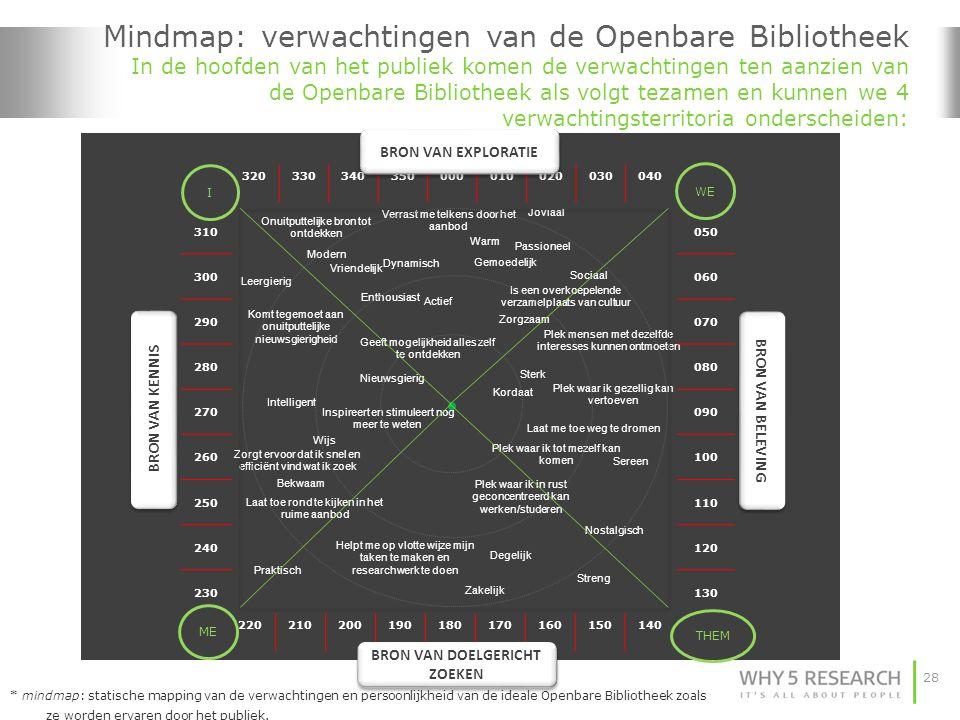 28 Mindmap: verwachtingen van de Openbare Bibliotheek In de hoofden van het publiek komen de verwachtingen ten aanzien van de Openbare Bibliotheek als