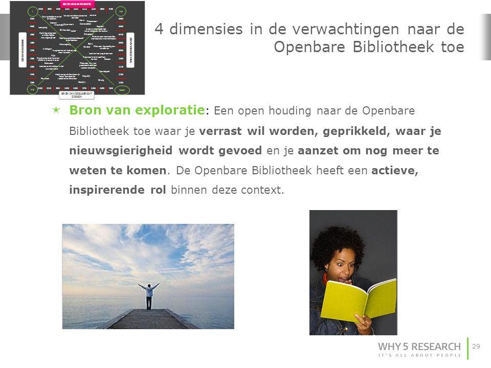 29 4 dimensies in de verwachtingen naar de Openbare Bibliotheek toe  Bron van exploratie : Een open houding naar de Openbare Bibliotheek toe waar je
