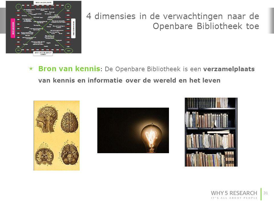 31 4 dimensies in de verwachtingen naar de Openbare Bibliotheek toe  Bron van kennis : De Openbare Bibliotheek is een verzamelplaats van kennis en informatie over de wereld en het leven