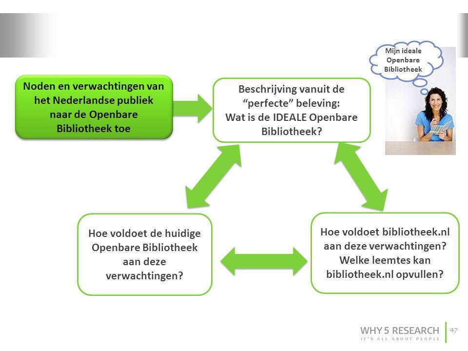 """47 Noden en verwachtingen van het Nederlandse publiek naar de Openbare Bibliotheek toe Beschrijving vanuit de """"perfecte"""" beleving: Wat is de IDEALE Op"""