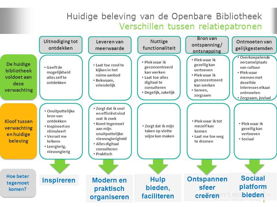 54 Inspireren Modern en praktisch organiseren Hulp bieden, faciliteren Ontspannen sfeer creëren Sociaal platform bieden Huidige beleving van de Openba