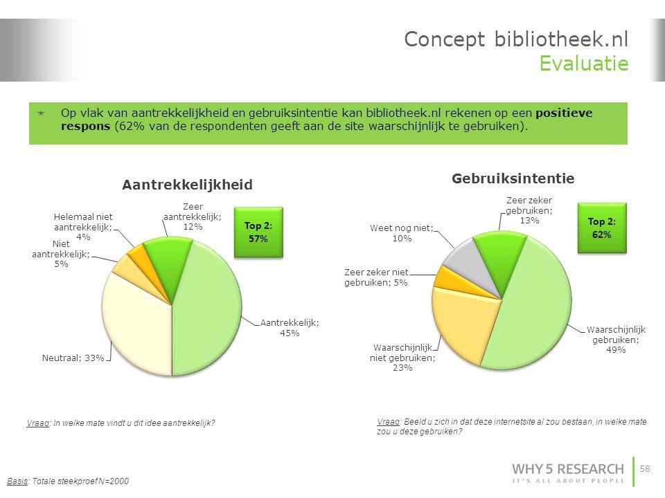 58 Concept bibliotheek.nl Evaluatie Basis: Totale steekproef N=2000 Vraag: In welke mate vindt u dit idee aantrekkelijk? Vraag: Beeld u zich in dat de