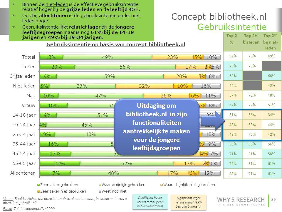 59 Concept bibliotheek.nl Gebruiksintentie Basis: Totale steekproef N=2000 Vraag: Beeld u zich in dat deze internetsite al zou bestaan, in welke mate zou u deze dan gebruiken.