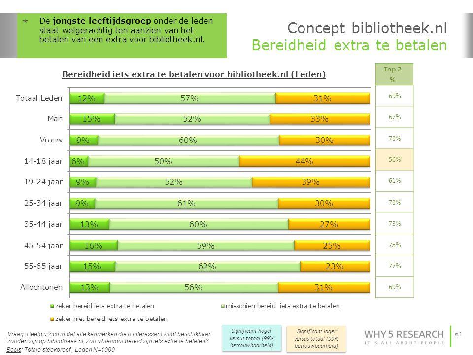 61 Concept bibliotheek.nl Bereidheid extra te betalen Top 2 % 69% 67% 70% 56% 61% 70% 73% 75% 77% 69% Significant hoger versus totaal (99% betrouwbaar