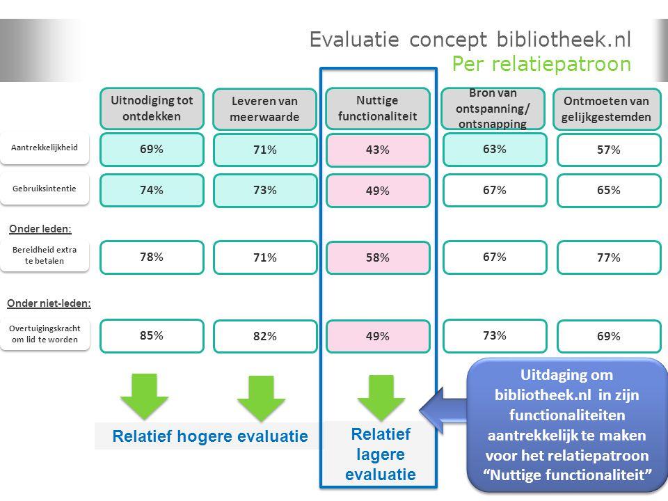 64 Relatief hogere evaluatie Relatief lagere evaluatie Evaluatie concept bibliotheek.nl Per relatiepatroon Uitnodiging tot ontdekken Aantrekkelijkheid