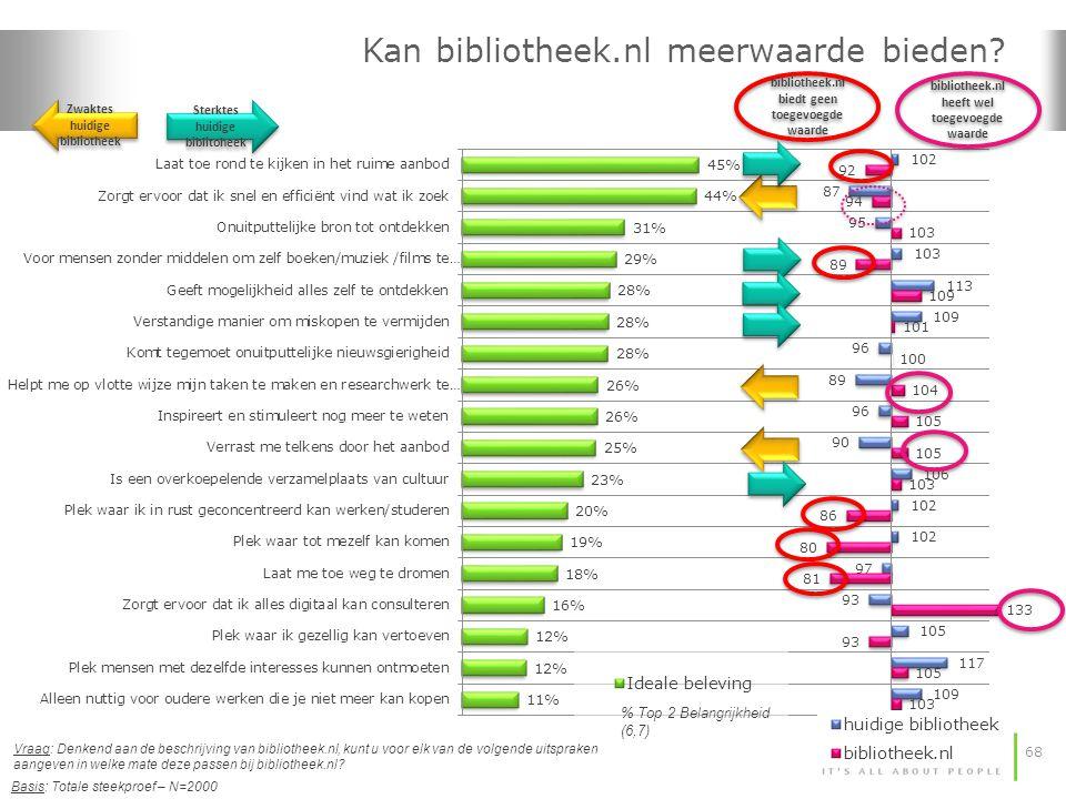 68 Kan bibliotheek.nl meerwaarde bieden? Basis: Totale steekproef – N=2000 Vraag: Denkend aan de beschrijving van bibliotheek.nl, kunt u voor elk van