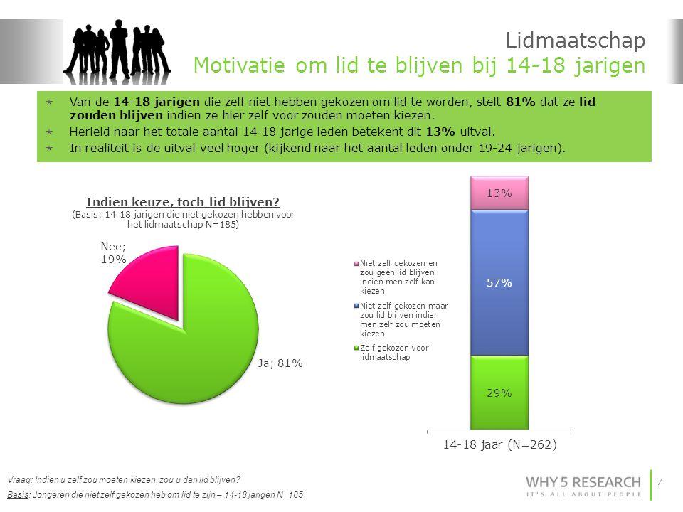 7 Lidmaatschap Motivatie om lid te blijven bij 14-18 jarigen Basis: Jongeren die niet zelf gekozen heb om lid te zijn – 14-18 jarigen N=185 Vraag: Indien u zelf zou moeten kiezen, zou u dan lid blijven.