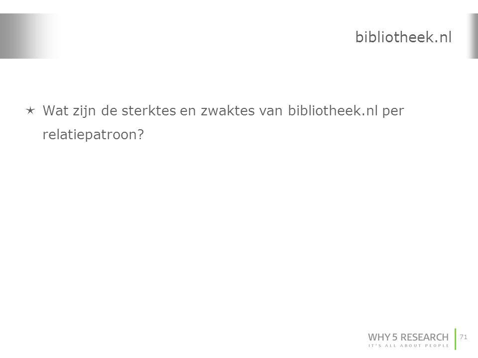 71 bibliotheek.nl  Wat zijn de sterktes en zwaktes van bibliotheek.nl per relatiepatroon?