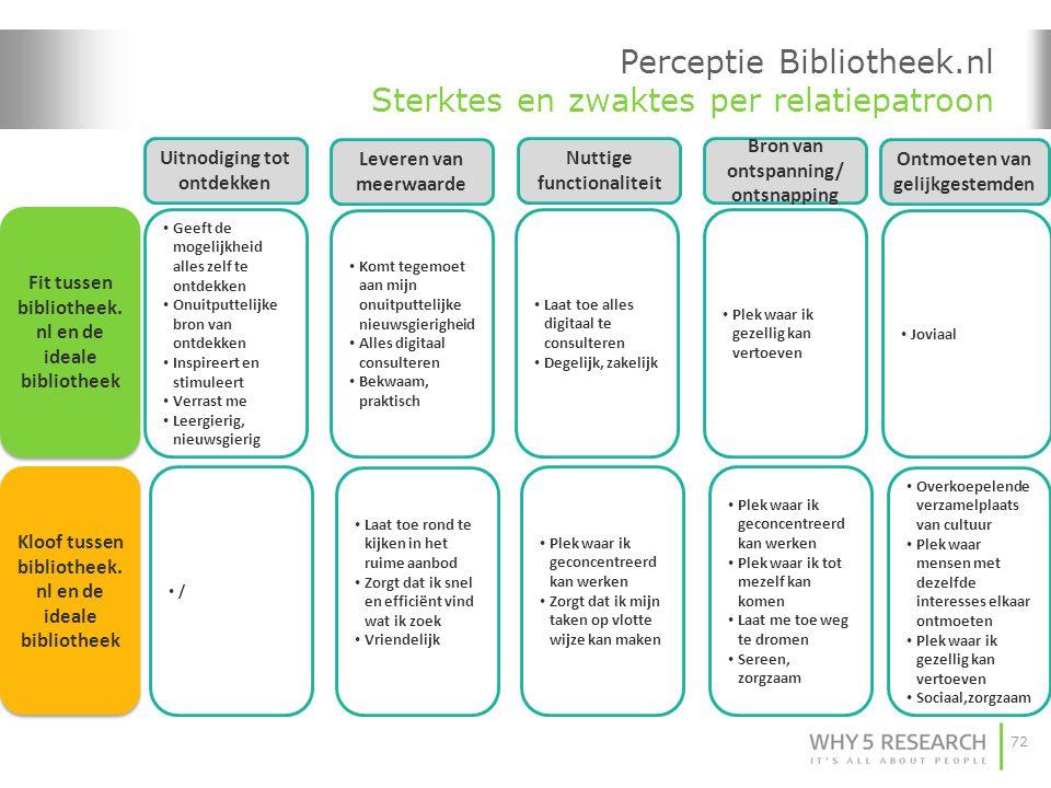 72 Perceptie Bibliotheek.nl Sterktes en zwaktes per relatiepatroon Uitnodiging tot ontdekken Fit tussen bibliotheek. nl en de ideale bibliotheek Kloof