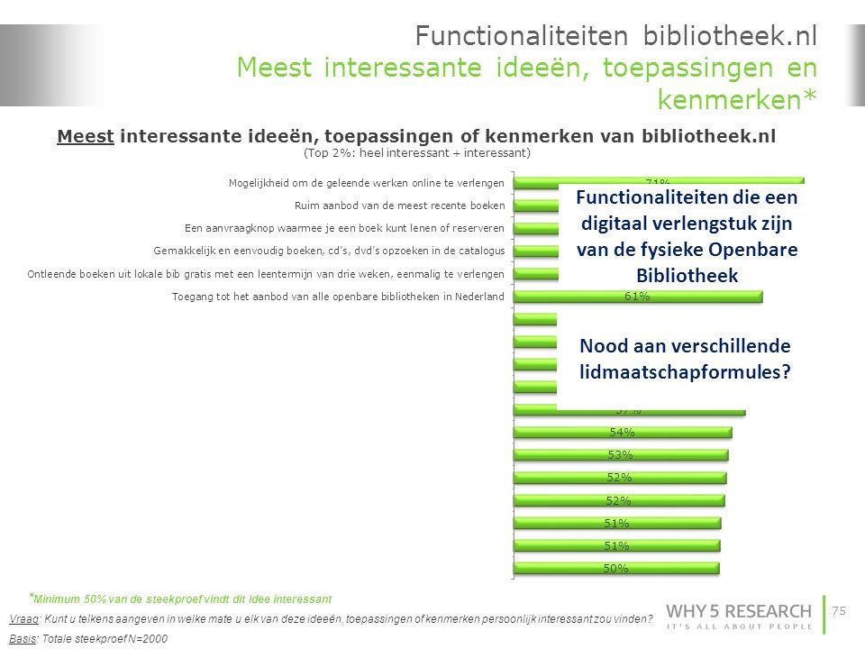 75 Functionaliteiten bibliotheek.nl Meest interessante ideeën, toepassingen en kenmerken* Basis: Totale steekproef N=2000 Vraag: Kunt u telkens aangeven in welke mate u elk van deze ideeën, toepassingen of kenmerken persoonlijk interessant zou vinden.