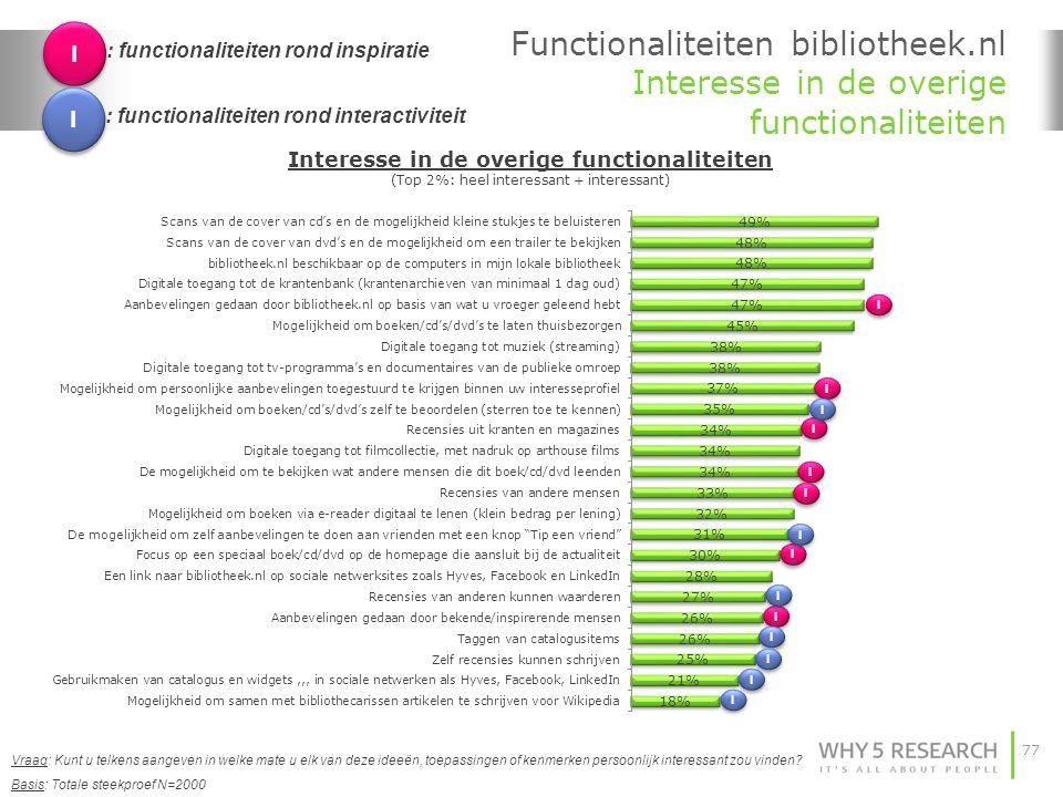 77 Functionaliteiten bibliotheek.nl Interesse in de overige functionaliteiten Basis: Totale steekproef N=2000 Vraag: Kunt u telkens aangeven in welke mate u elk van deze ideeën, toepassingen of kenmerken persoonlijk interessant zou vinden.