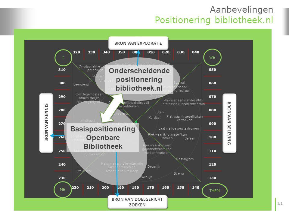81 Aanbevelingen Positionering bibliotheek.nl 320330340350000010020030040 220210200190180170160150140 310 300 290 280 270 260 250 240 230 050 060 070 080 090 100 110 120 130 I WE ME THEM BRON VAN EXPLORATIE BRON VAN DOELGERICHT ZOEKEN BRON VAN KENNIS BRON VAN BELEVING Basispositionering Openbare Bibliotheek Onderscheidende positionering bibliotheek.nl