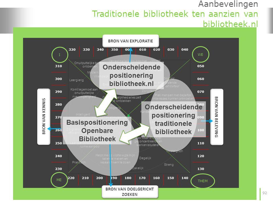 92 Aanbevelingen Traditionele bibliotheek ten aanzien van bibliotheek.nl 320330340350000010020030040 220210200190180170160150140 310 300 290 280 270 2