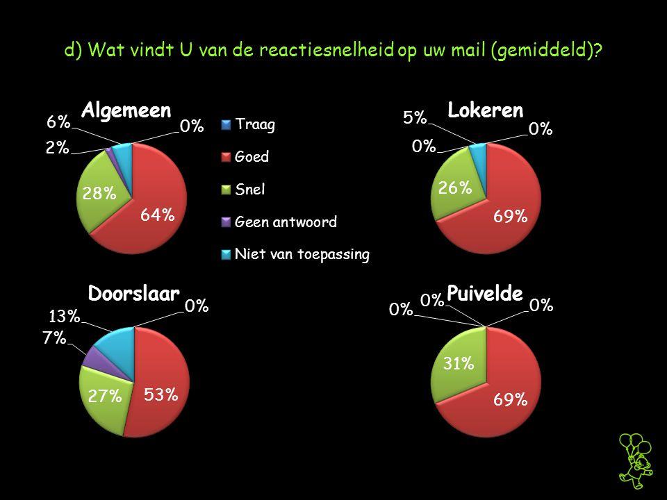 d) Wat vindt U van de reactiesnelheid op uw mail (gemiddeld)?