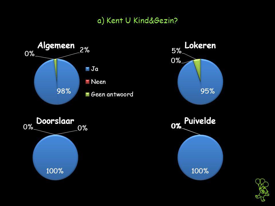 a) Kent U Kind&Gezin?