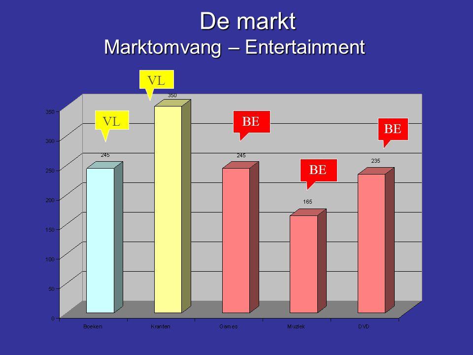 De markt Marktomvang – Entertainment De markt Marktomvang – Entertainment VL BE
