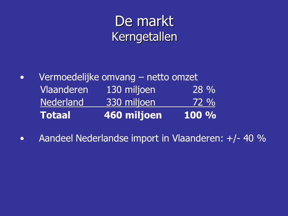 •Vermoedelijke omvang – netto omzet Vlaanderen 130 miljoen28 % Nederland 330 miljoen72 % Totaal 460 miljoen 100 % •Aandeel Nederlandse import in Vlaan