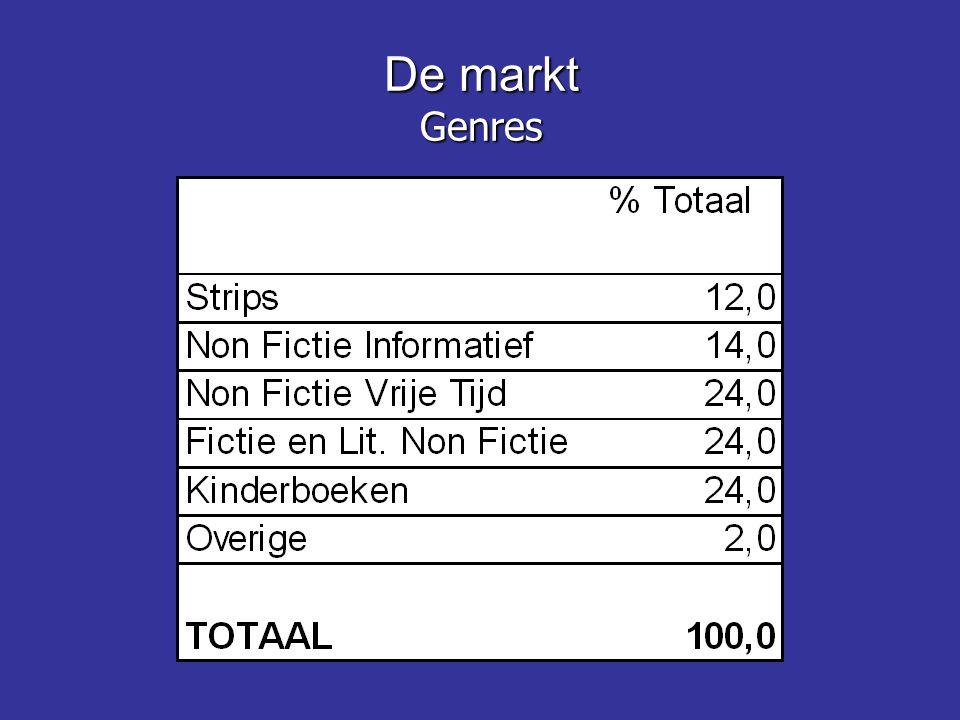 De markt Genres