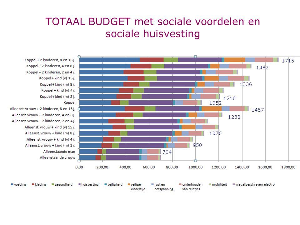 TOTAAL BUDGET met sociale voordelen en sociale huisvesting 1715 1457 1232 1076 950 704 1482 1052 1210 1336
