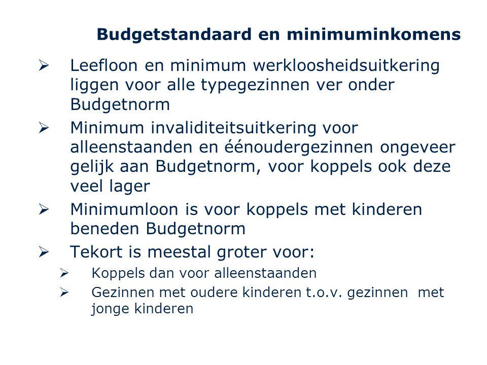 Budgetstandaard en minimuminkomens  Leefloon en minimum werkloosheidsuitkering liggen voor alle typegezinnen ver onder Budgetnorm  Minimum invalidit