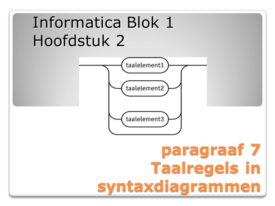 paragraaf 7 Taalregels in syntaxdiagrammen Informatica Blok 1 Hoofdstuk 2