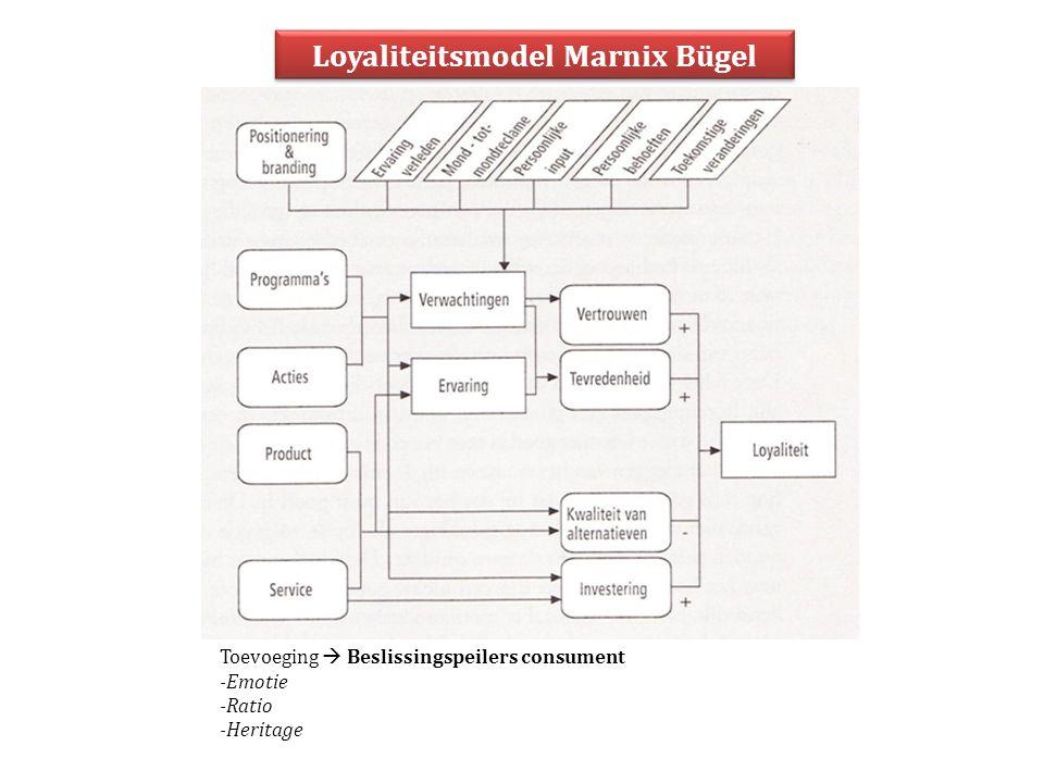 Loyaliteitsmodel Marnix Bügel Toevoeging  Beslissingspeilers consument -Emotie -Ratio -Heritage