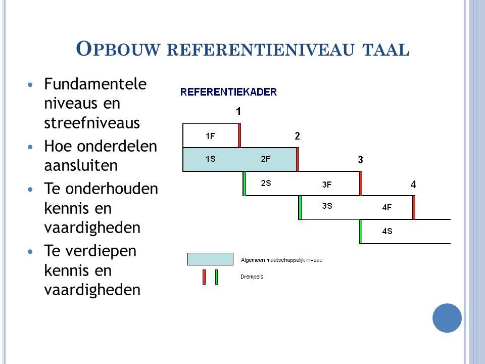 O PBOUW REFERENTIENIVEAU TAAL •Fundamentele niveaus en streefniveaus •Hoe onderdelen aansluiten •Te onderhouden kennis en vaardigheden •Te verdiepen k