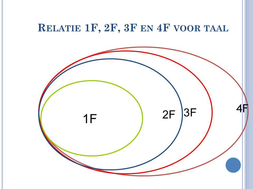 3F 2F R ELATIE 1F, 2F, 3F EN 4F VOOR TAAL 1F 4F