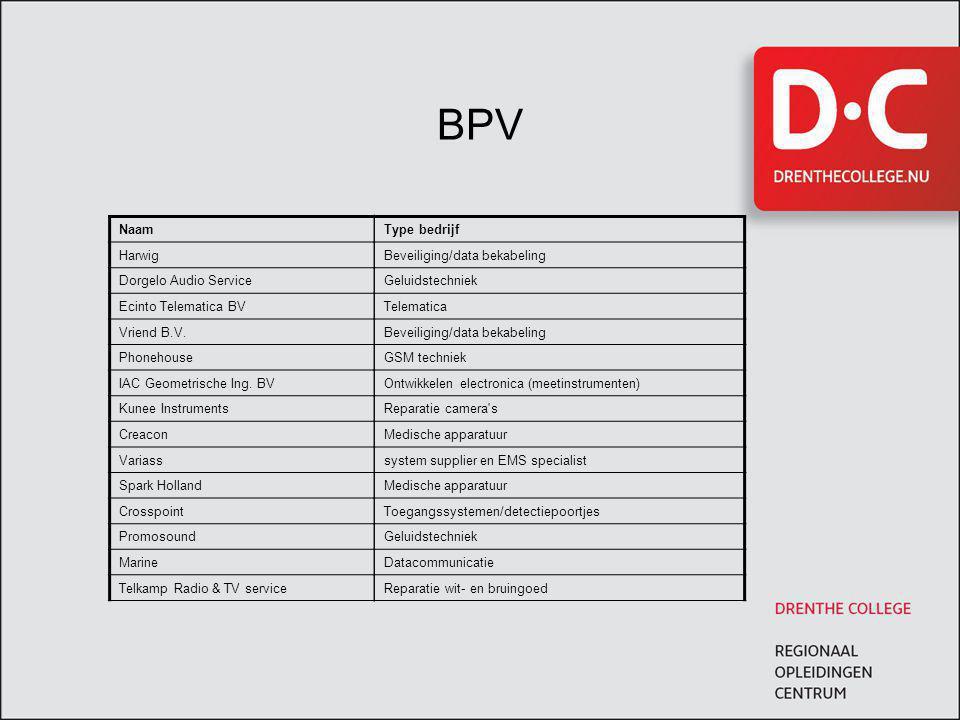 BPV Naam Harwig Dorgelo Audio Service Ecinto Telematica BV Vriend B.V. Phonehouse IAC Geometrische Ing. BV Kunee Instruments Creacon Variass Spark Hol
