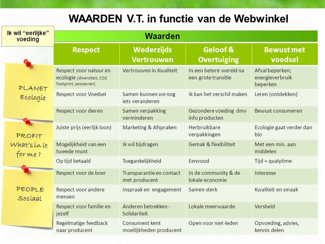 """Community behoud Waarden Ik wil """"eerlijke"""" voeding WAARDEN V.T. in functie van de Webwinkel Respect voor voedsel RespectWederzijds Vertrouwen Geloof &"""