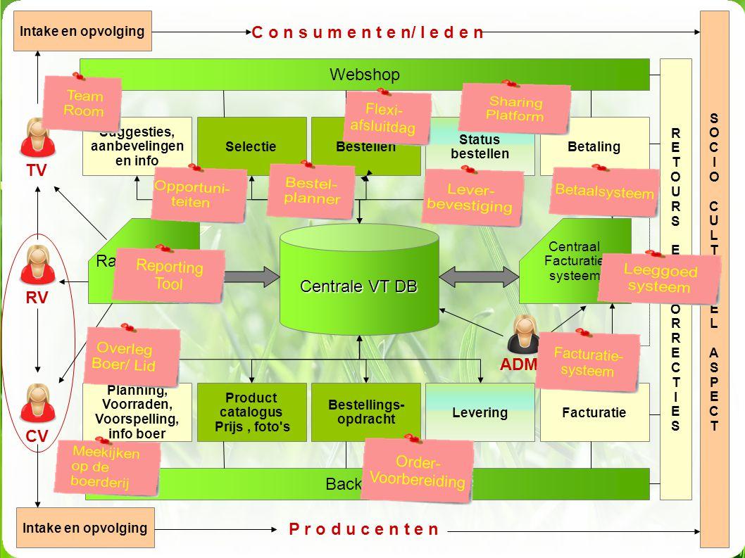 Centrale VT DB Webshop Back office P r o d u c e n t e n RV Suggesties, aanbevelingen en info C o n s u m e n t e n/ l e d e n SelectieBestellen Statu