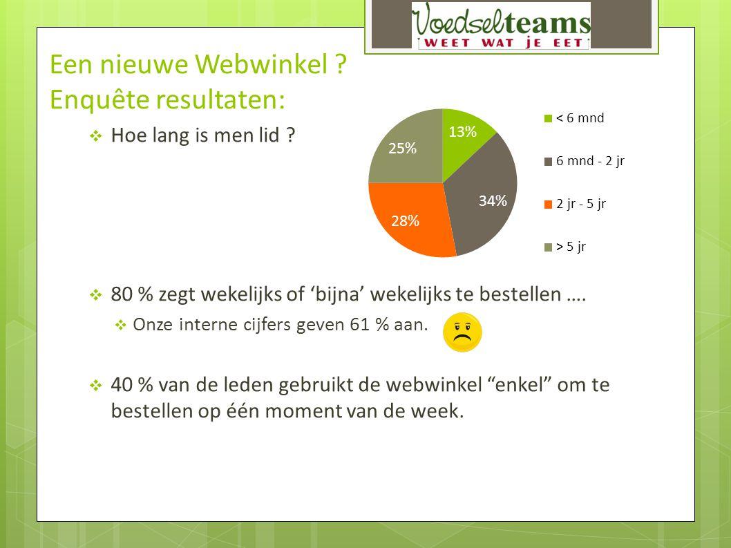 Een nieuwe Webwinkel ? Enquête resultaten:  Hoe lang is men lid ?  80 % zegt wekelijks of 'bijna' wekelijks te bestellen ….  Onze interne cijfers g