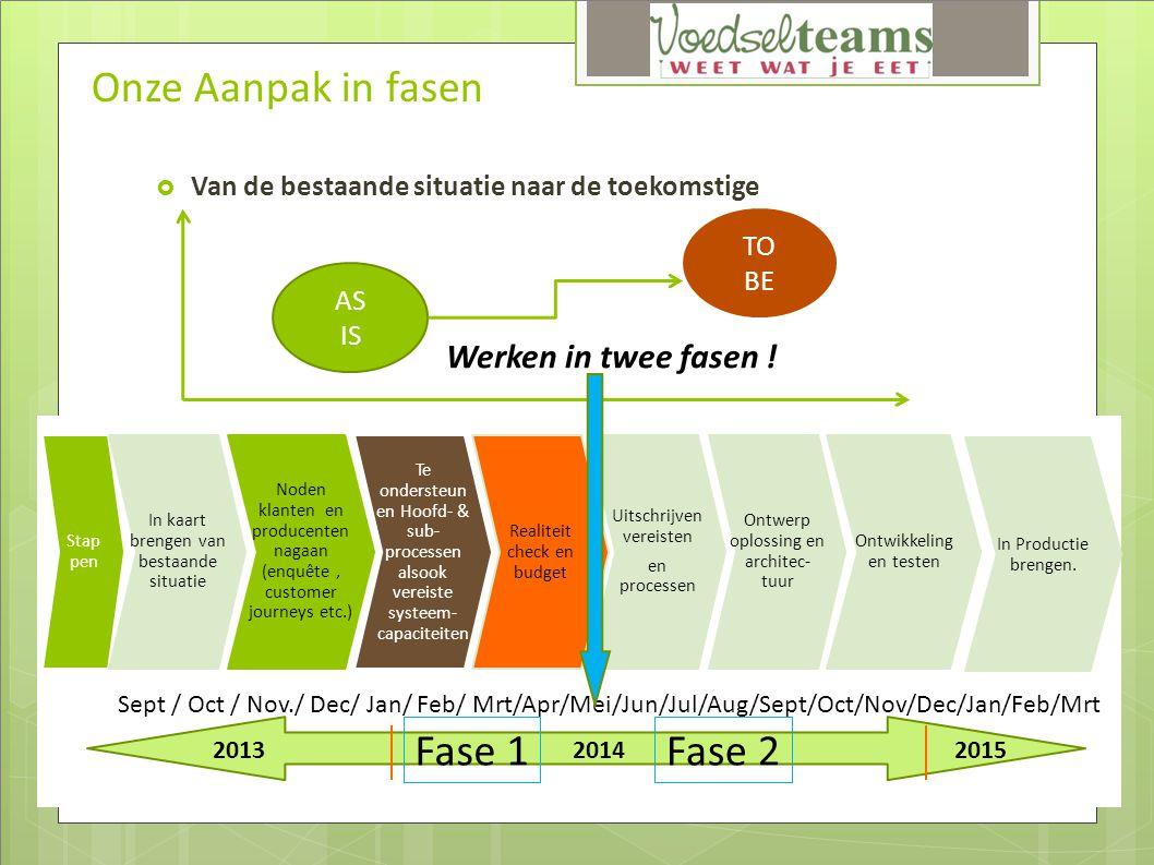 Uitdiepen enkele modules: Interactief  Overlegmodel Boer/leden :  Meekijken op de Boerderij  Bestelplanner  Facturatie en Betaling: