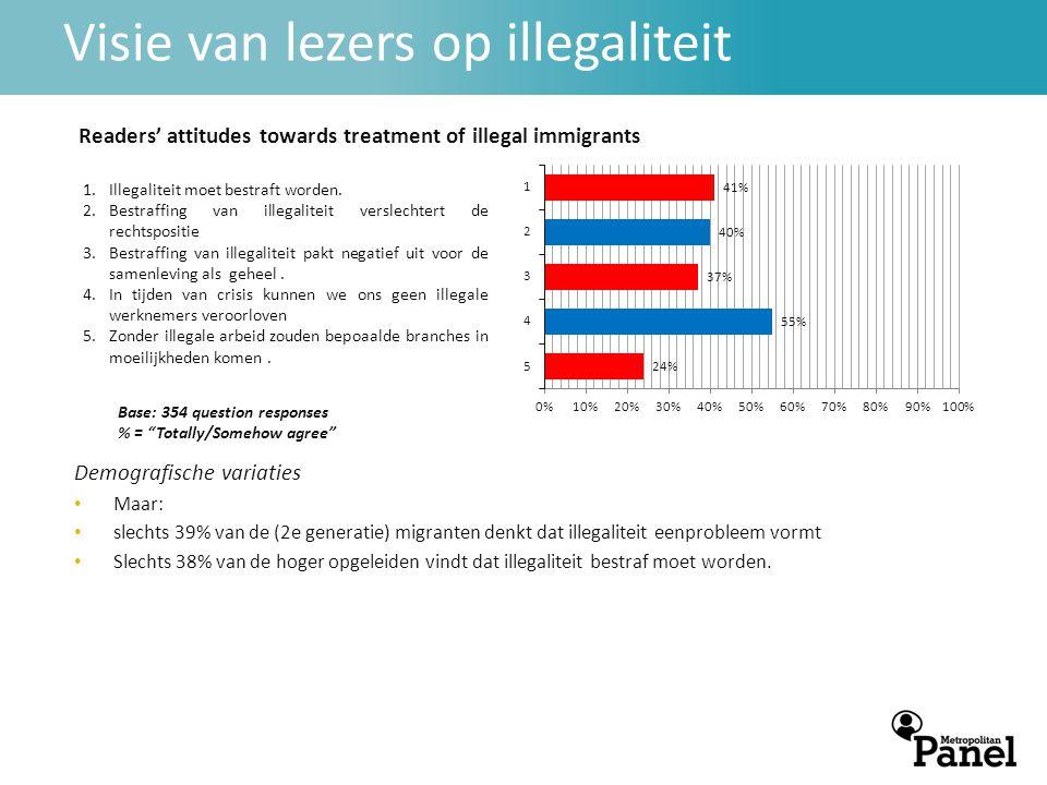 Visie van lezers op illegaliteit Demografische variaties • Maar: • slechts 39% van de (2e generatie) migranten denkt dat illegaliteit eenprobleem vormt • Slechts 38% van de hoger opgeleiden vindt dat illegaliteit bestraf moet worden.