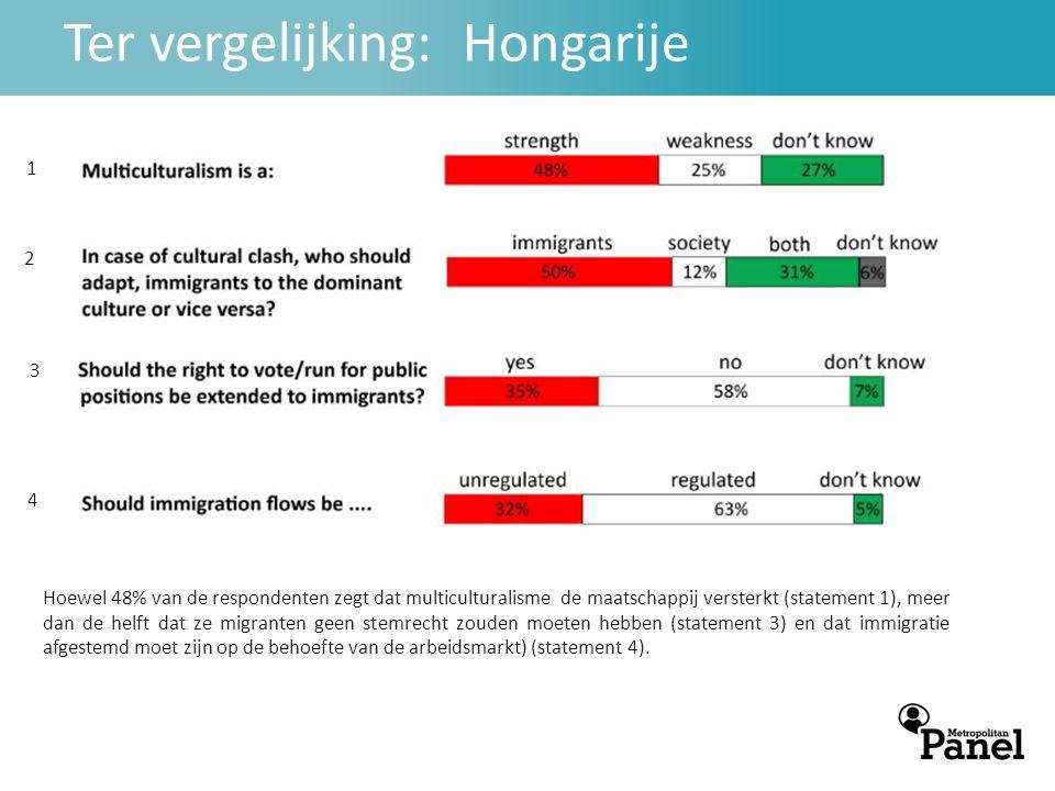 Ter vergelijking: Hongarije Hoewel 48% van de respondenten zegt dat multiculturalisme de maatschappij versterkt (statement 1), meer dan de helft dat ze migranten geen stemrecht zouden moeten hebben (statement 3) en dat immigratie afgestemd moet zijn op de behoefte van de arbeidsmarkt) (statement 4).