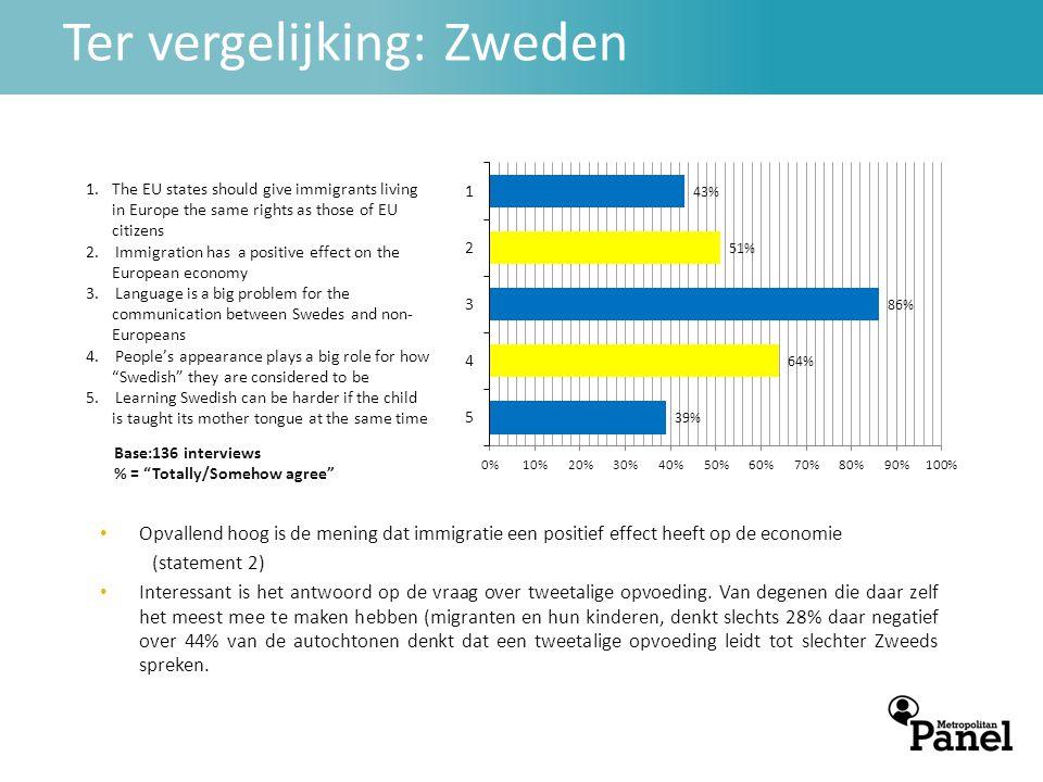 Ter vergelijking: Zweden Base:136 interviews % = Totally/Somehow agree • Opvallend hoog is de mening dat immigratie een positief effect heeft op de economie (statement 2) • Interessant is het antwoord op de vraag over tweetalige opvoeding.