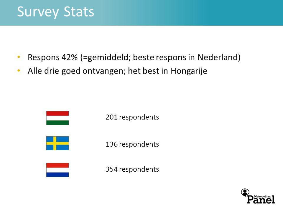 • Respons 42% (=gemiddeld; beste respons in Nederland) • Alle drie goed ontvangen; het best in Hongarije Survey Stats 201 respondents 136 respondents 354 respondents