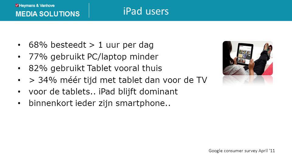 iPad users • 68% besteedt > 1 uur per dag • 77% gebruikt PC/laptop minder • 82% gebruikt Tablet vooral thuis • > 34% méér tijd met tablet dan voor de
