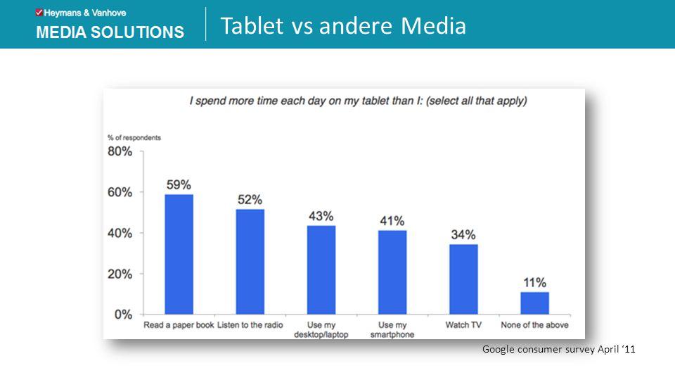 Tablet vs andere Media Google consumer survey April '11