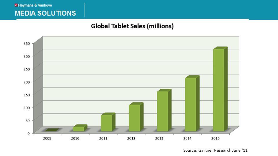 Mobile & Tablets • tablet penetratie schiet omhoog • massa sprint 2012/2013 verwacht • print trend dalend; online advertising stijgend • zeer beweeglijke markt • mobiel = toekomst • focus op tablets maar denk vooral mobiel • smartphones..