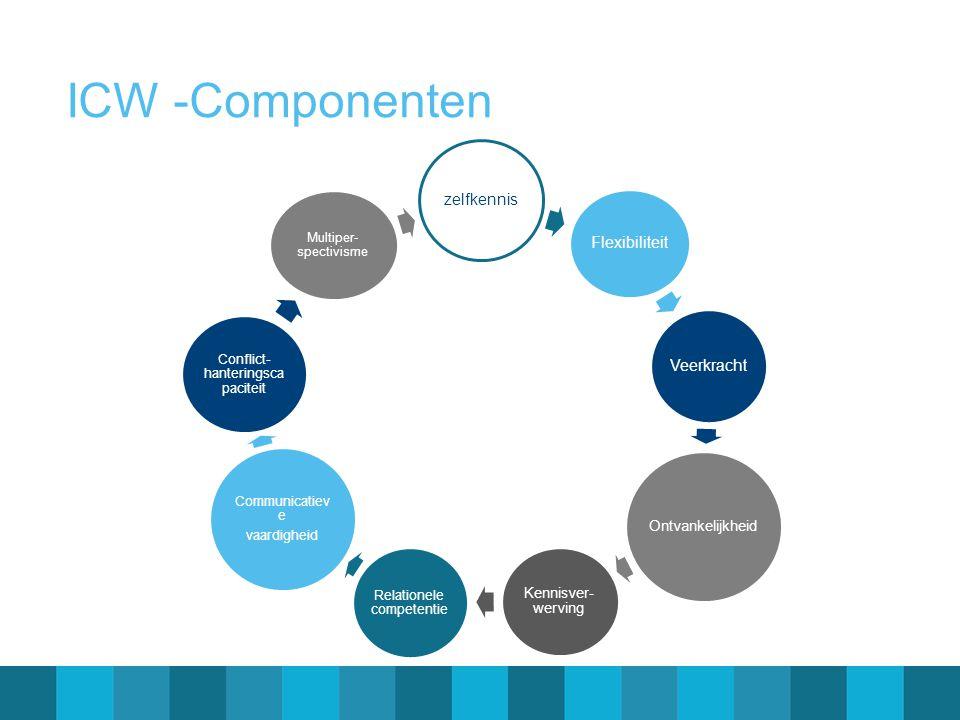 ICW -Componenten zelfkennis Flexibiliteit Veerkracht Ontvankelijkheid Kennisver- werving Relationele competentie Communicatiev e vaardigheid Conflict-