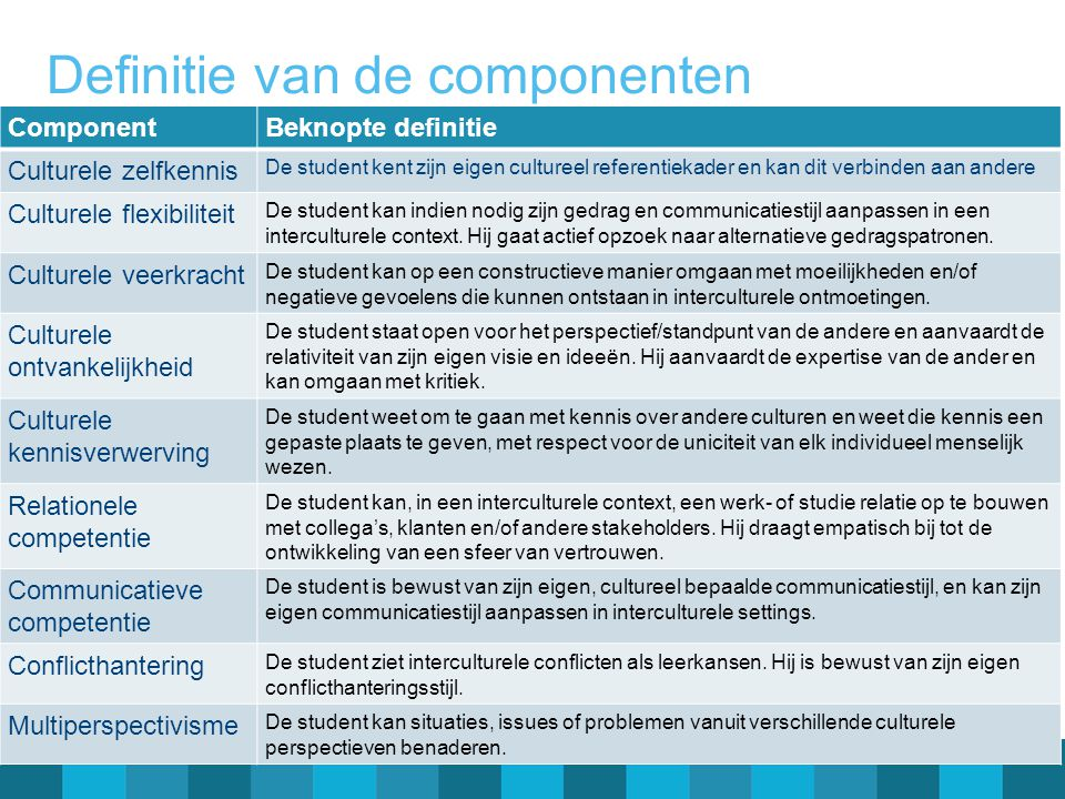 Definitie van de componenten ComponentBeknopte definitie Culturele zelfkennis De student kent zijn eigen cultureel referentiekader en kan dit verbinde