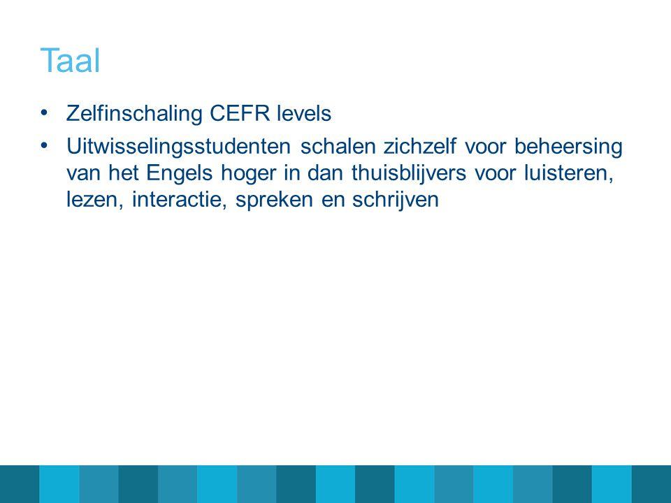 Taal • Zelfinschaling CEFR levels • Uitwisselingsstudenten schalen zichzelf voor beheersing van het Engels hoger in dan thuisblijvers voor luisteren,