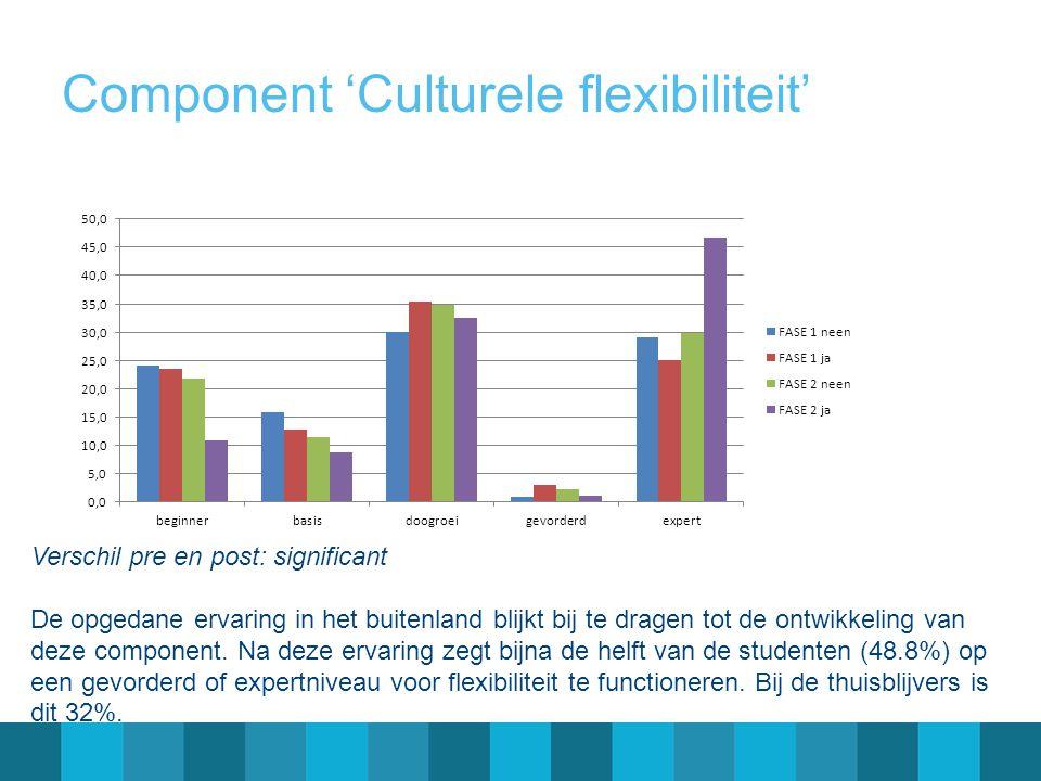 Component 'Culturele flexibiliteit' Verschil pre en post: significant De opgedane ervaring in het buitenland blijkt bij te dragen tot de ontwikkeling van deze component.