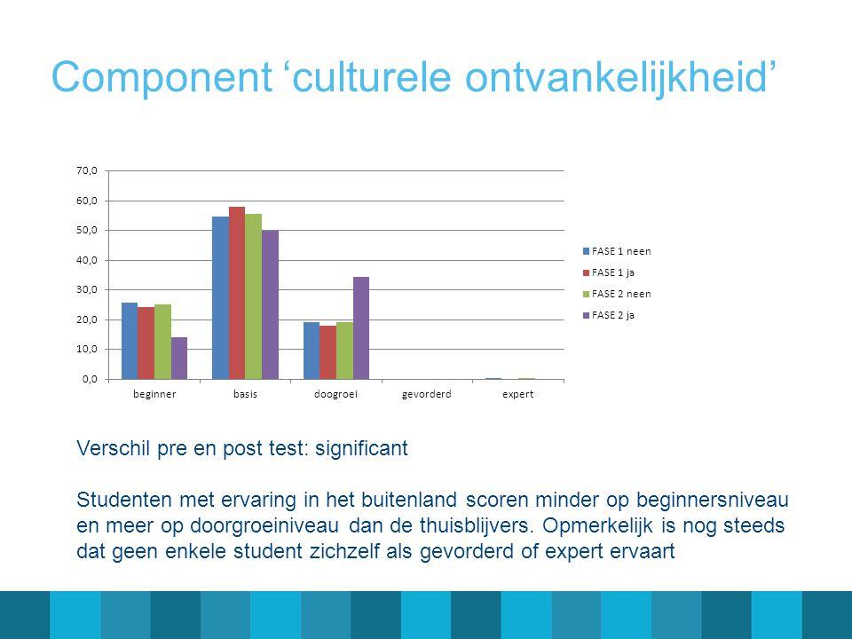 Component 'culturele ontvankelijkheid' Verschil pre en post test: significant Studenten met ervaring in het buitenland scoren minder op beginnersniveau en meer op doorgroeiniveau dan de thuisblijvers.