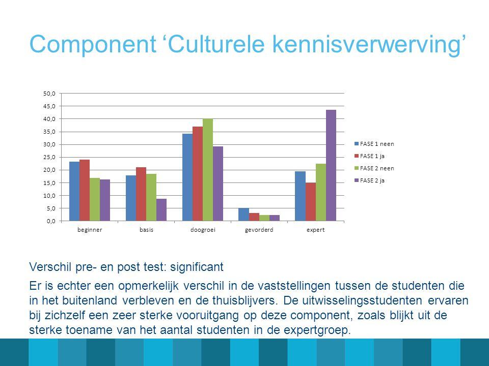 Component 'Culturele kennisverwerving' Verschil pre- en post test: significant Er is echter een opmerkelijk verschil in de vaststellingen tussen de studenten die in het buitenland verbleven en de thuisblijvers.
