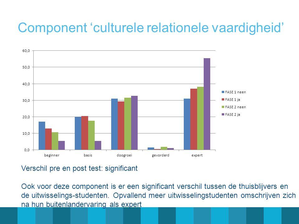 Component 'culturele relationele vaardigheid' Verschil pre en post test: significant Ook voor deze component is er een significant verschil tussen de thuisblijvers en de uitwisselings-studenten.