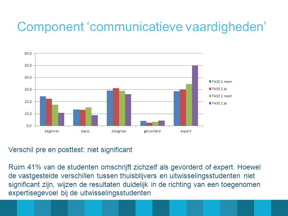 Component 'communicatieve vaardigheden' Verschil pre en posttest: niet significant Ruim 41% van de studenten omschrijft zichzelf als gevorderd of expe