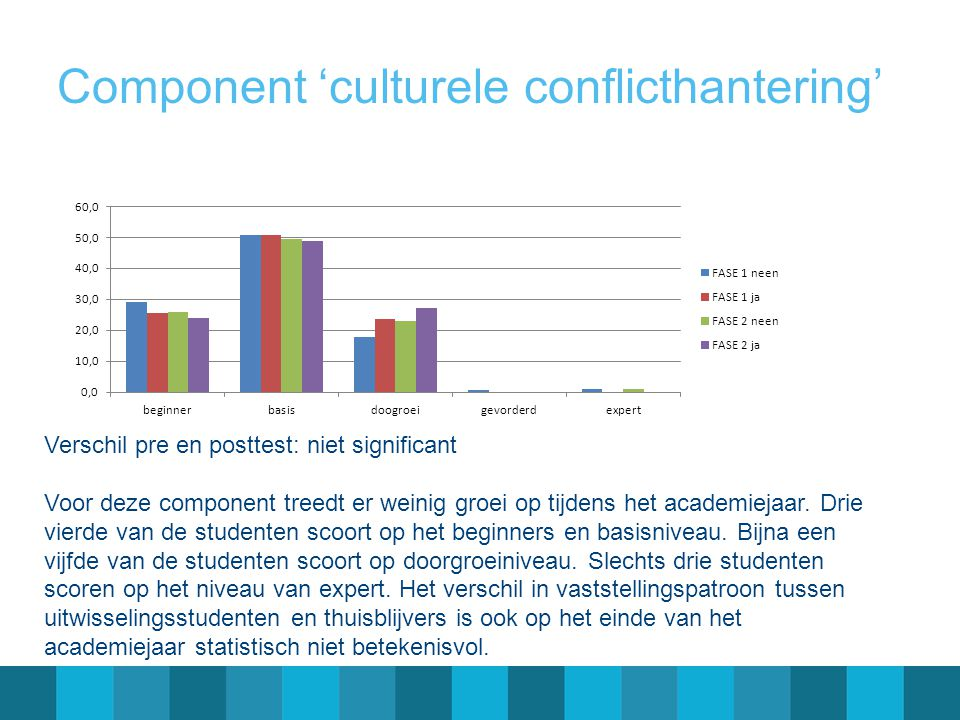 Component 'culturele conflicthantering' Verschil pre en posttest: niet significant Voor deze component treedt er weinig groei op tijdens het academiejaar.